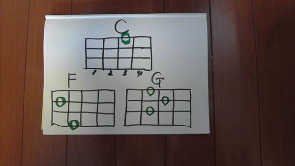 ウクレレでCFGの3つのコードを覚えれば初心者でもすぐに簡単な弾き語りができる!