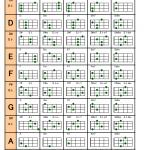 ウクレレコード表を印刷して練習しよう!弾き語り初心者の上達アイテム