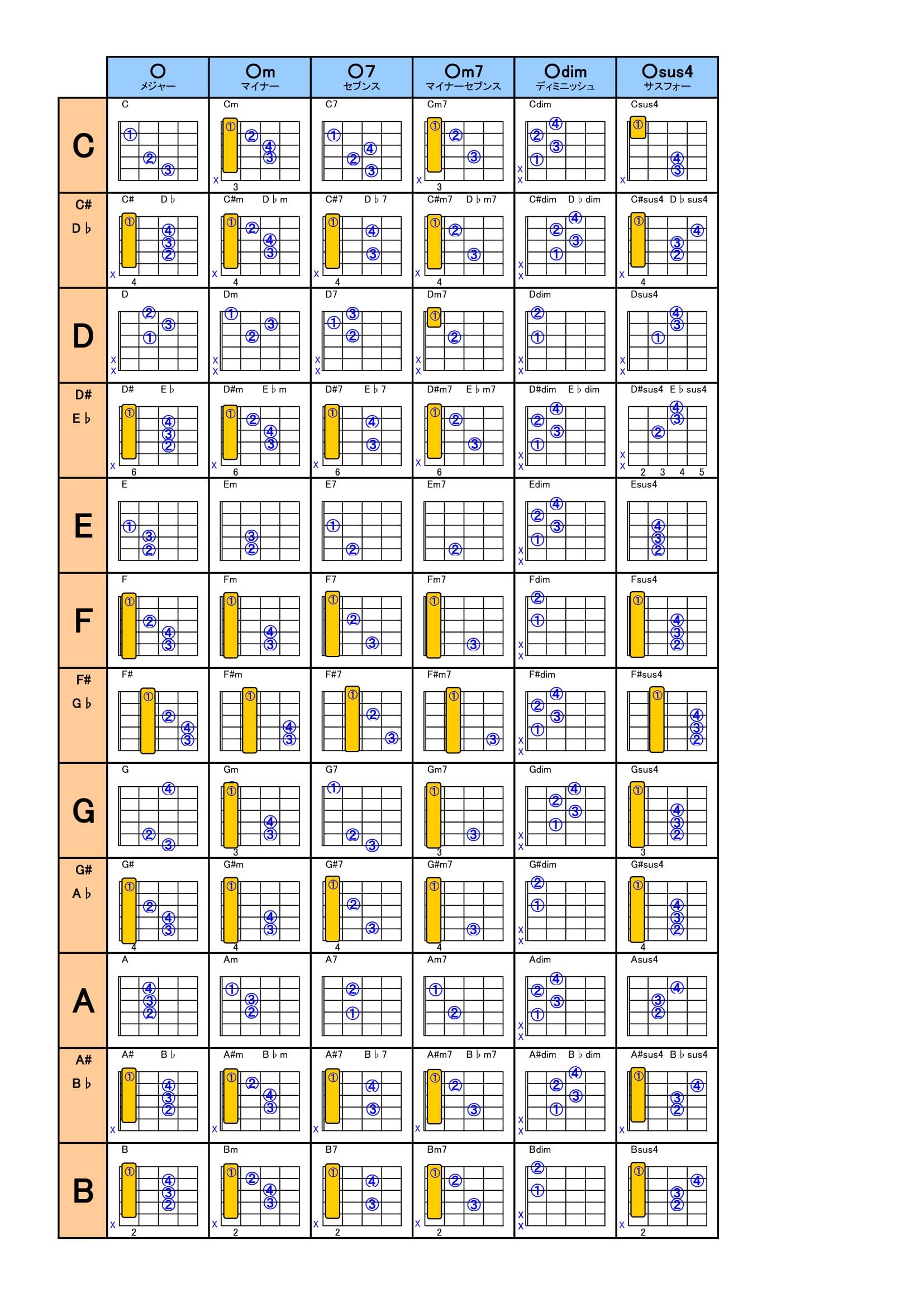 指使いがわかるギターコード表
