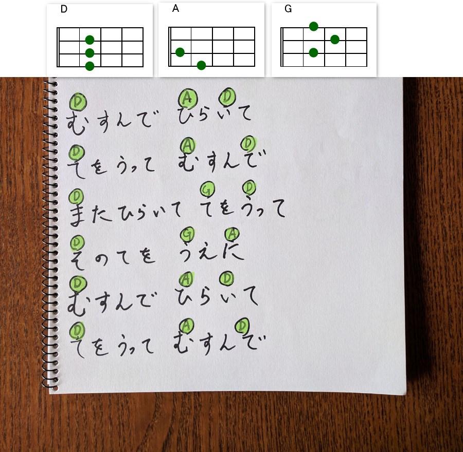 ハッピー コード ウクレレ バースデー ハッピーバースデーをウクレレで弾こう(happy birthday